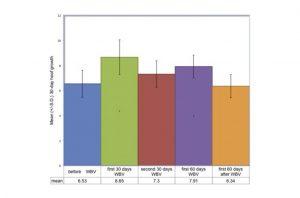 Hoof Study Graph